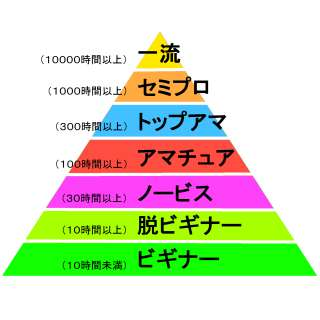 絵の上達時間ピラミッド
